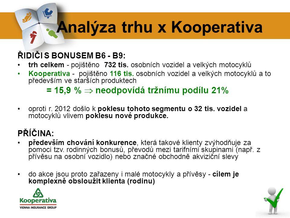 Analýza trhu x Kooperativa ŘIDIČI S BONUSEM B6 - B9: trh celkem - pojištěno 732 tis.