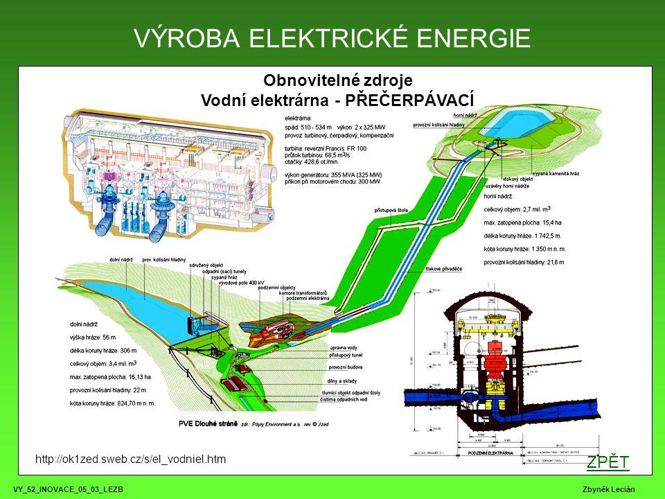 VY_52_INOVACE_05_03_LEZB Zbyněk Lecián VÝROBA ELEKTRICKÉ ENERGIE http://ok1zed.sweb.cz/s/el_vodniel.htm ZPĚT Obnovitelné zdroje Vodní elektrárna - PŘE