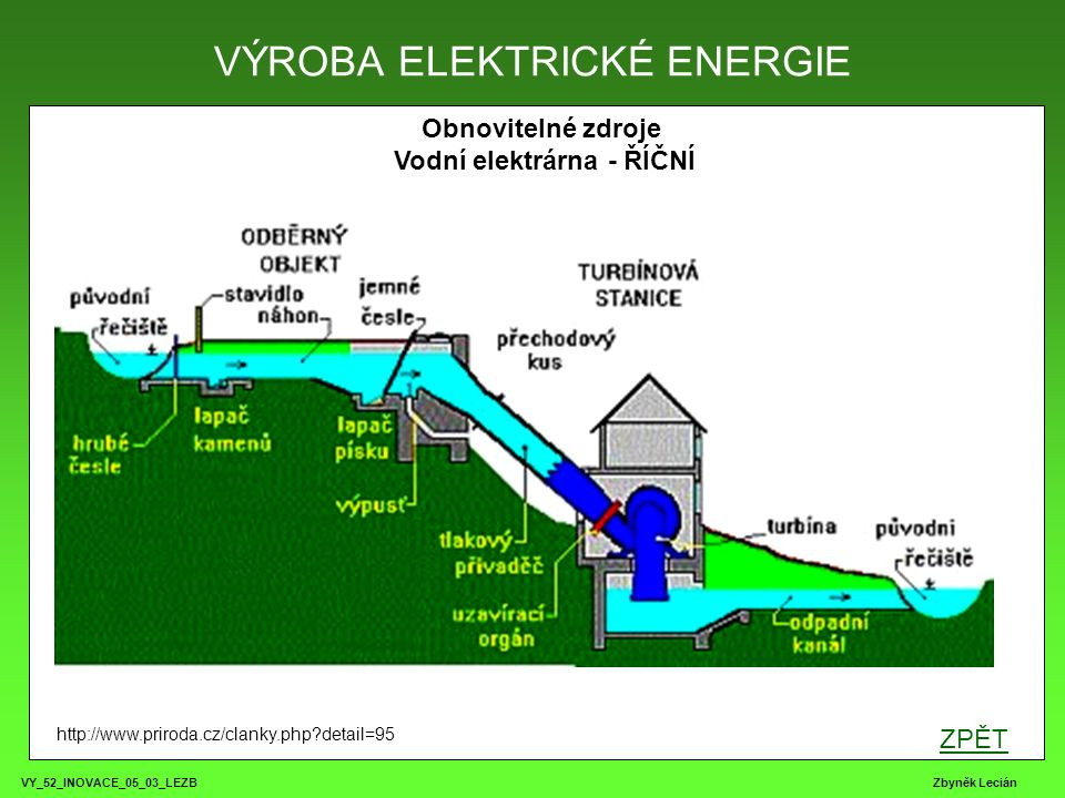 VY_52_INOVACE_05_03_LEZB Zbyněk Lecián Obnovitelné zdroje Vodní elektrárna - ŘÍČNÍ VÝROBA ELEKTRICKÉ ENERGIE http://www.priroda.cz/clanky.php?detail=9