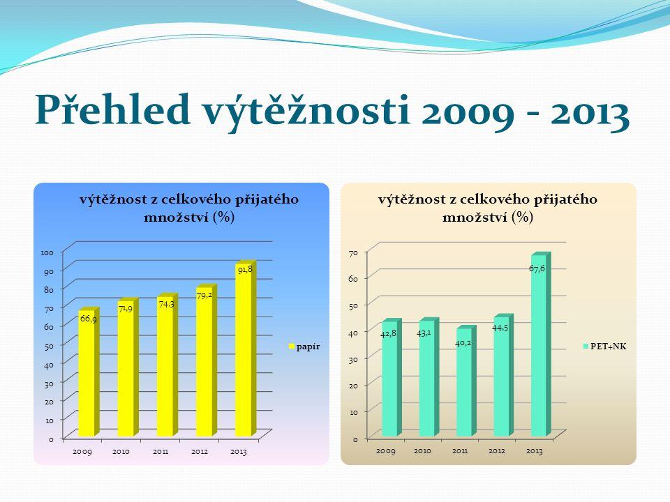 Přehled výtěžnosti 2009 - 2013