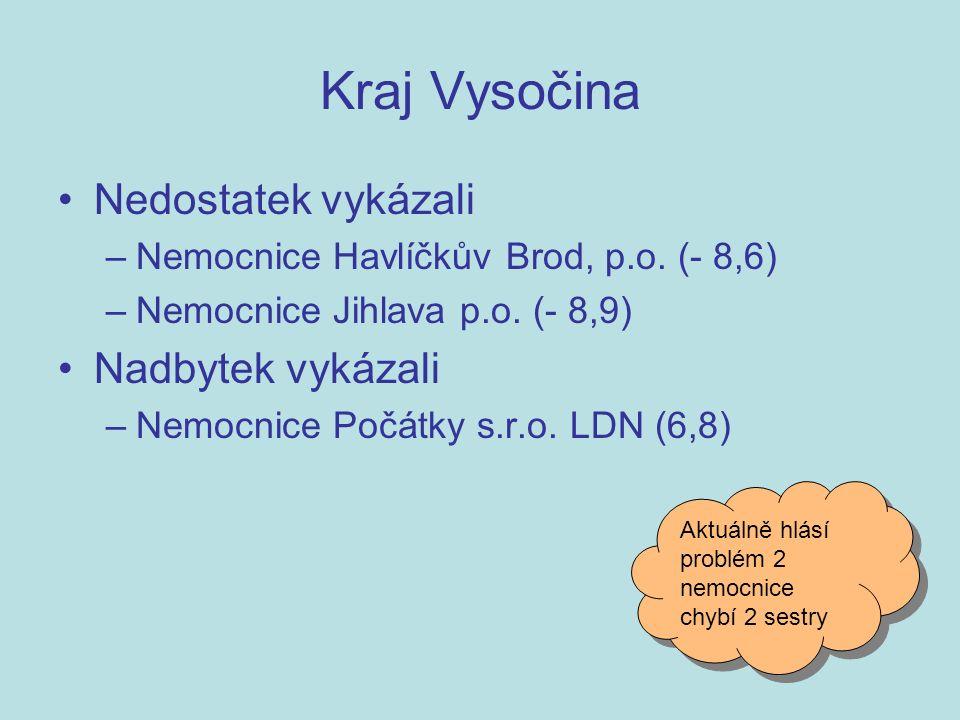 Nedostatek vykázali –Nemocnice Havlíčkův Brod, p.o.