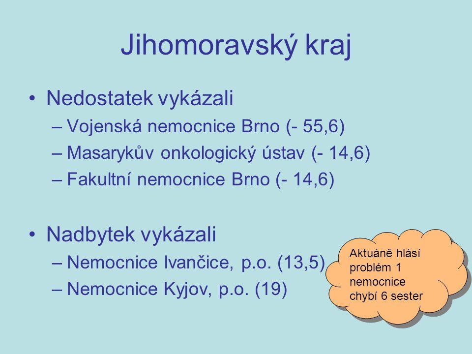 Nedostatek vykázali –Vojenská nemocnice Brno (- 55,6) –Masarykův onkologický ústav (- 14,6) –Fakultní nemocnice Brno (- 14,6) Nadbytek vykázali –Nemocnice Ivančice, p.o.