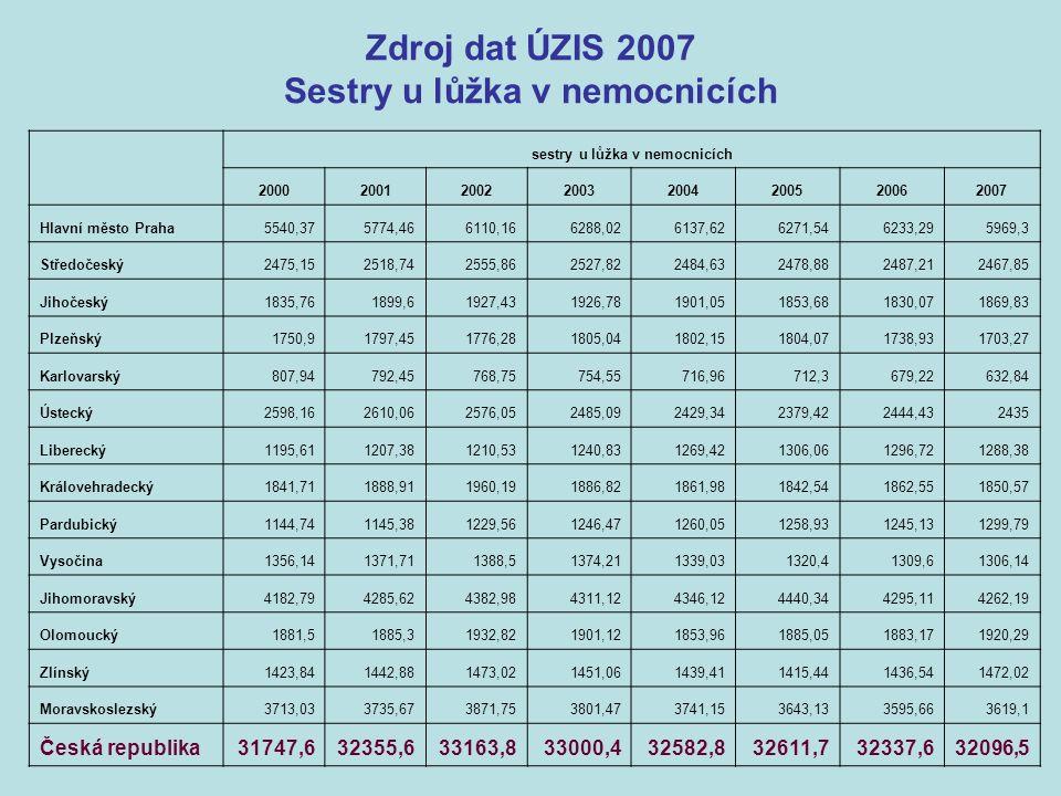 Výsledky rozšířeného výkazu ÚZIS 2007 Chybějící personálPřebývající personálCelkově chybí/přebývá Hl.