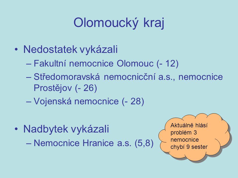 Nedostatek vykázali –Fakultní nemocnice Olomouc (- 12) –Středomoravská nemocnicční a.s., nemocnice Prostějov (- 26) –Vojenská nemocnice (- 28) Nadbytek vykázali –Nemocnice Hranice a.s.