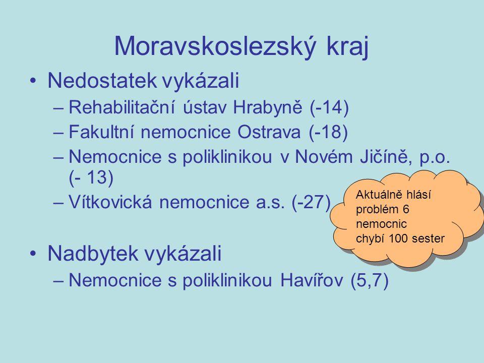 Nedostatek vykázali –Rehabilitační ústav Hrabyně (-14) –Fakultní nemocnice Ostrava (-18) –Nemocnice s poliklinikou v Novém Jičíně, p.o.