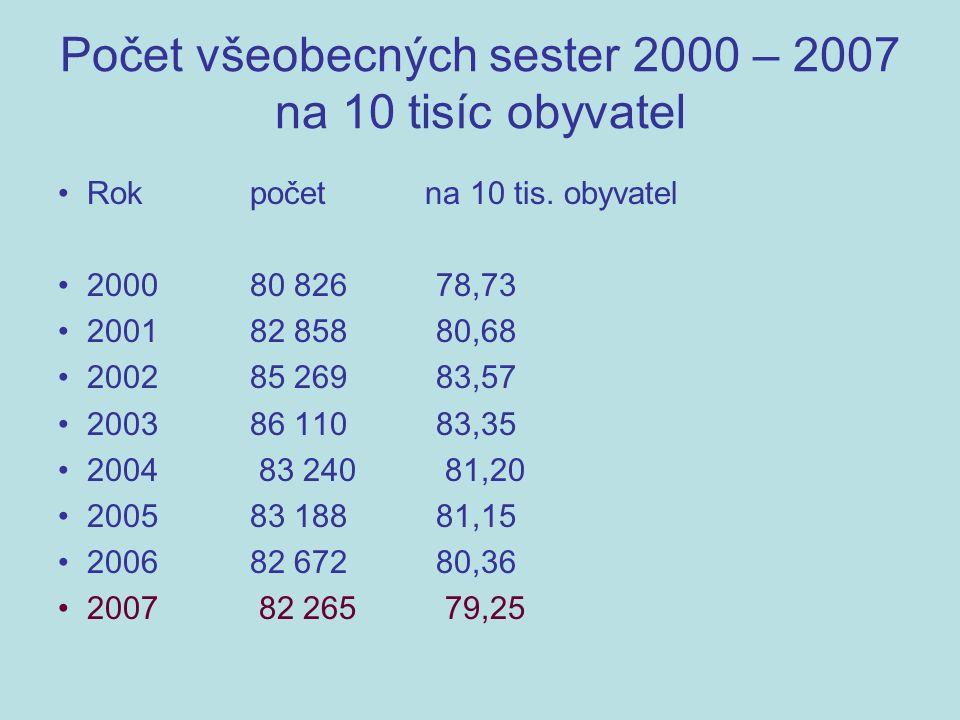 Počet všeobecných sester 2000 – 2007 na 10 tisíc obyvatel Rok počet na 10 tis.