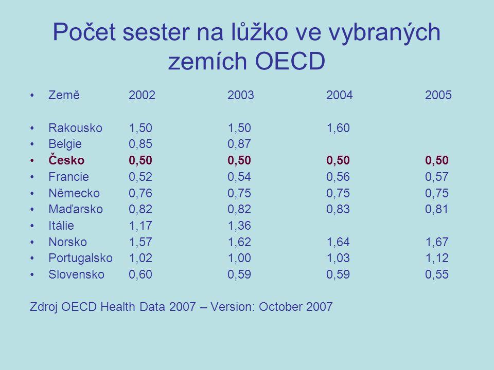 Počet sester na lůžko ve vybraných zemích OECD Země2002200320042005 Rakousko1,501,501,60 Belgie0,850,87 Česko0,500,500,500,50 Francie0,520,540,560,57 Německo0,760,750,750,75 Maďarsko0,820,820,830,81 Itálie1,171,36 Norsko1,571,621,641,67 Portugalsko1,021,001,031,12 Slovensko0,600,590,590,55 Zdroj OECD Health Data 2007 – Version: October 2007