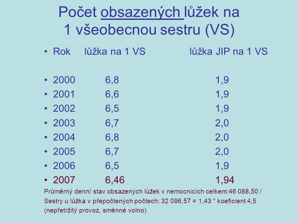 Počet obsazených lůžek na 1 všeobecnou sestru (VS) Rok lůžka na 1 VS lůžka JIP na 1 VS 2000 6,8 1,9 2001 6,6 1,9 2002 6,5 1,9 2003 6,7 2,0 2004 6,8 2,0 2005 6,7 2,0 2006 6,5 1,9 2007 6,46 1,94 Průměrný denní stav obsazených lůžek v nemocnicích celkem:46 088,50 / Sestry u lůžka v přepočtených počtech: 32 096,57 = 1,43 * koeficient 4,5 (nepřetržitý provoz, směnné volno)