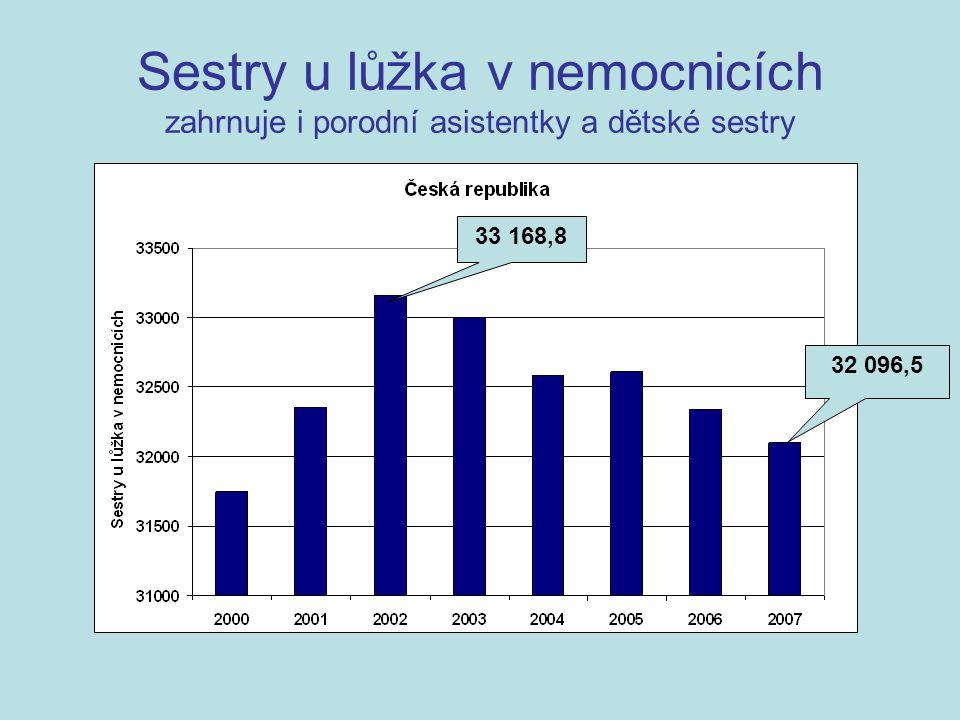 Sestry u lůžka v nemocnicích zahrnuje i porodní asistentky a dětské sestry 33 168,8 32 096,5