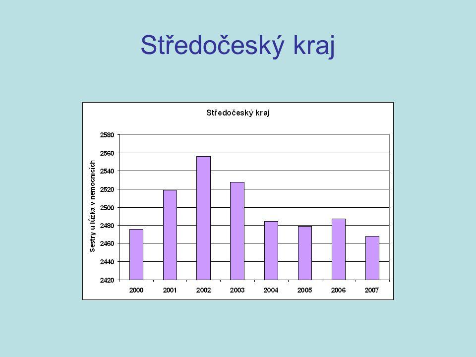 Nedostatek nad 10 sester vykazovali –Oblastní nemocnice Mladá Boleslav (- 25) –Nemocnice Kutná hora (- 16) Nadbytek sester nad 10 vykazovali –Psychiatrická léčebna Kosmonosy (32) –Nemocnice Rudolfa a Stefánie (29) Aktuálně hlásí problém 14 nemocnic chybí 149 sester Aktuálně hlásí problém 14 nemocnic chybí 149 sester