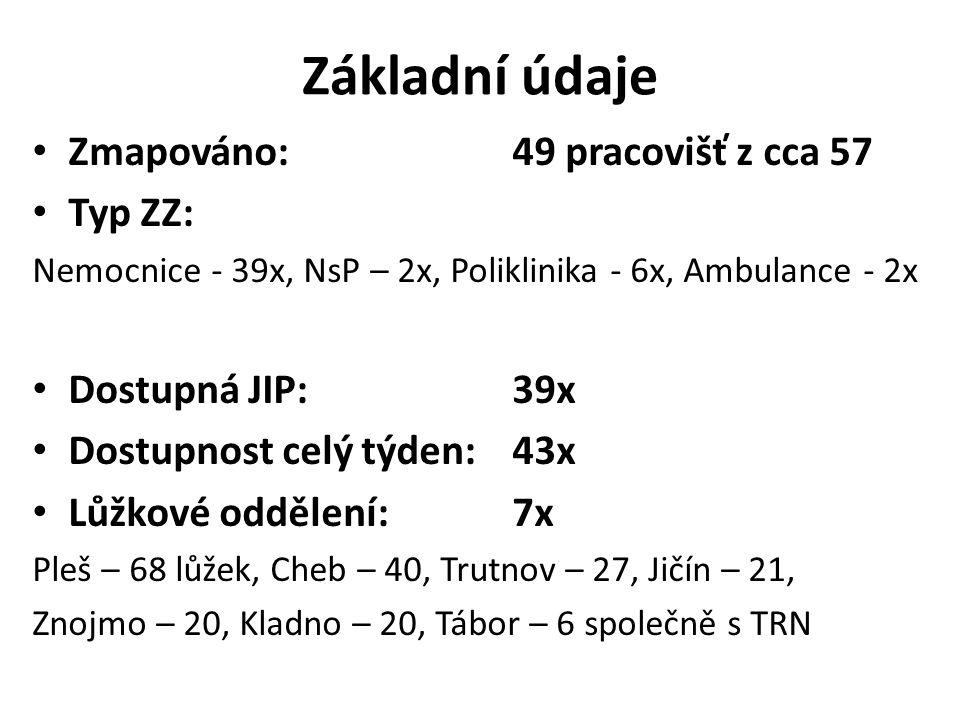 Základní údaje Zmapováno:49 pracovišť z cca 57 Typ ZZ: Nemocnice - 39x, NsP – 2x, Poliklinika - 6x, Ambulance - 2x Dostupná JIP: 39x Dostupnost celý týden: 43x Lůžkové oddělení: 7x Pleš – 68 lůžek, Cheb – 40, Trutnov – 27, Jičín – 21, Znojmo – 20, Kladno – 20, Tábor – 6 společně s TRN