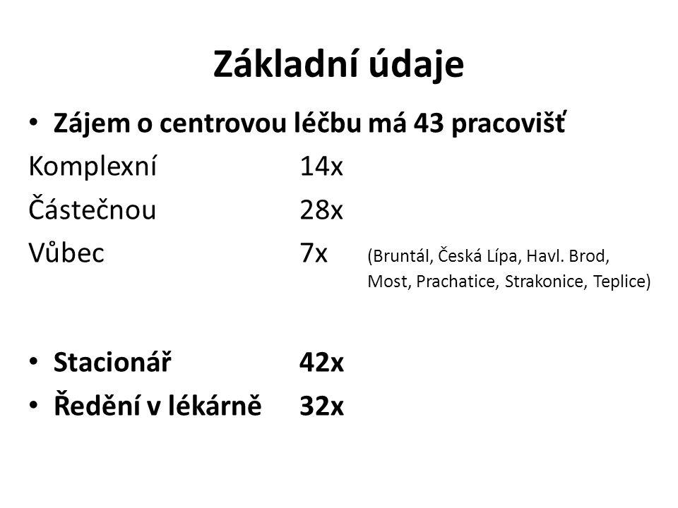 Základní údaje Zájem o centrovou léčbu má 43 pracovišť Komplexní14x Částečnou28x Vůbec7x (Bruntál, Česká Lípa, Havl.