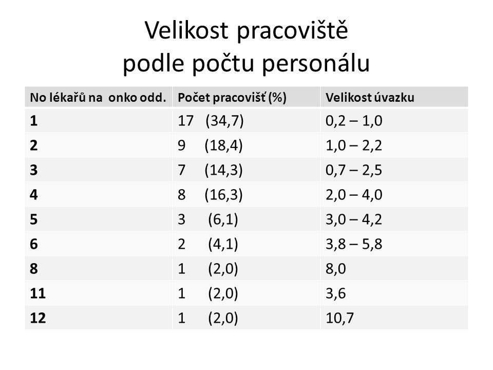 Velikost pracoviště podle počtu personálu No lékařů na onko odd.Počet pracovišť (%)Velikost úvazku 117 (34,7)0,2 – 1,0 29 (18,4)1,0 – 2,2 37 (14,3)0,7 – 2,5 48 (16,3)2,0 – 4,0 53 (6,1)3,0 – 4,2 62 (4,1)3,8 – 5,8 81 (2,0)8,0 111 (2,0)3,6 121 (2,0)10,7