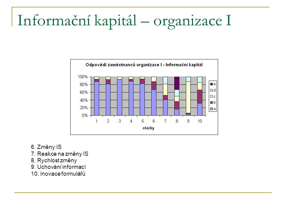 Informační kapitál – organizace I 6. Změny IS 7. Reakce na změny IS 8.