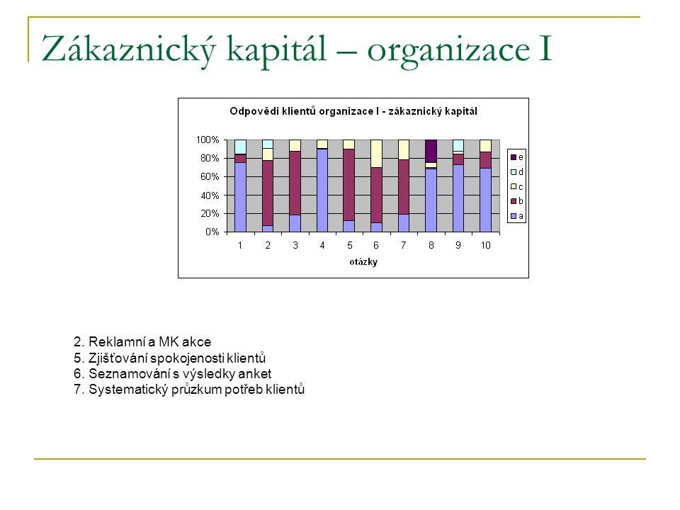 Zákaznický kapitál – organizace I 2. Reklamní a MK akce 5.