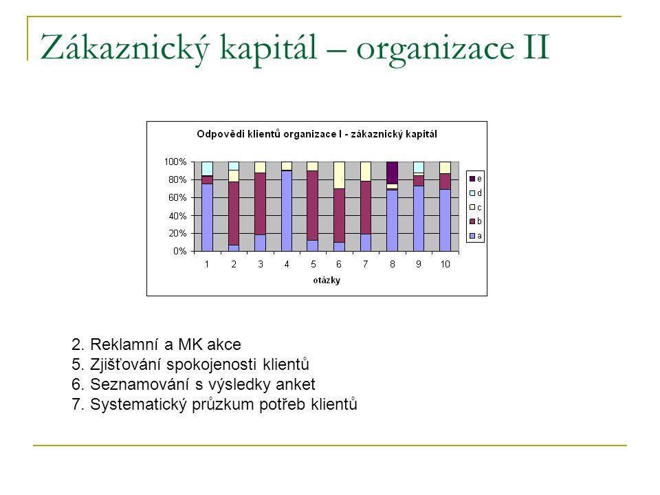 Zákaznický kapitál – organizace II 2. Reklamní a MK akce 5.