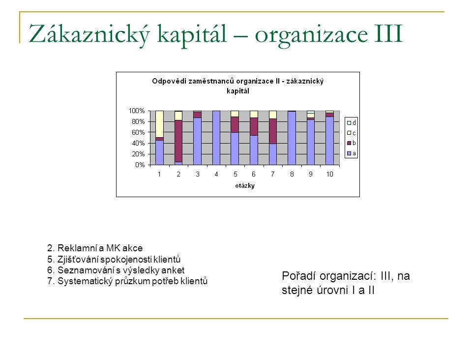 Zákaznický kapitál – organizace III 2. Reklamní a MK akce 5.
