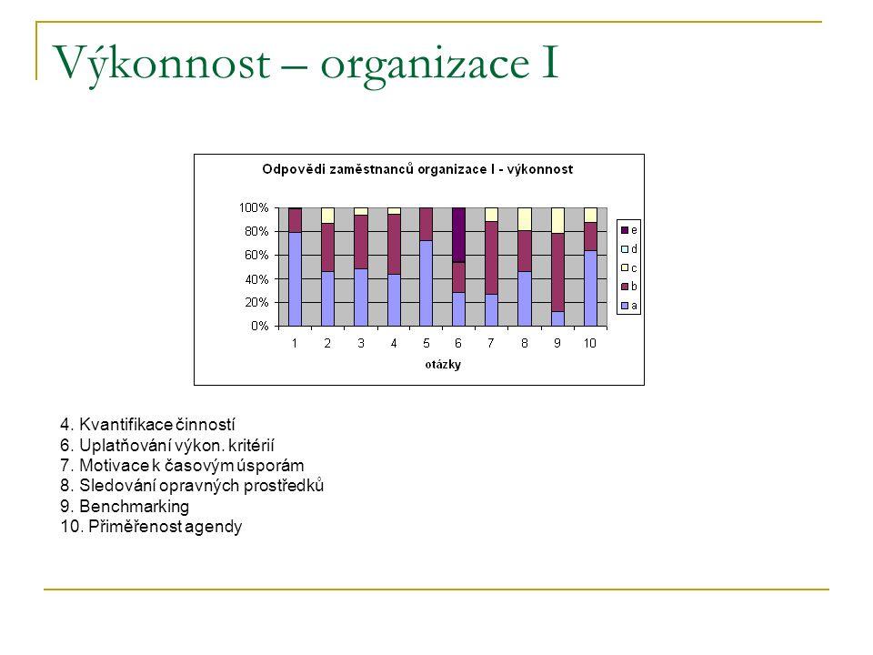 Výkonnost – organizace I 4. Kvantifikace činností 6.