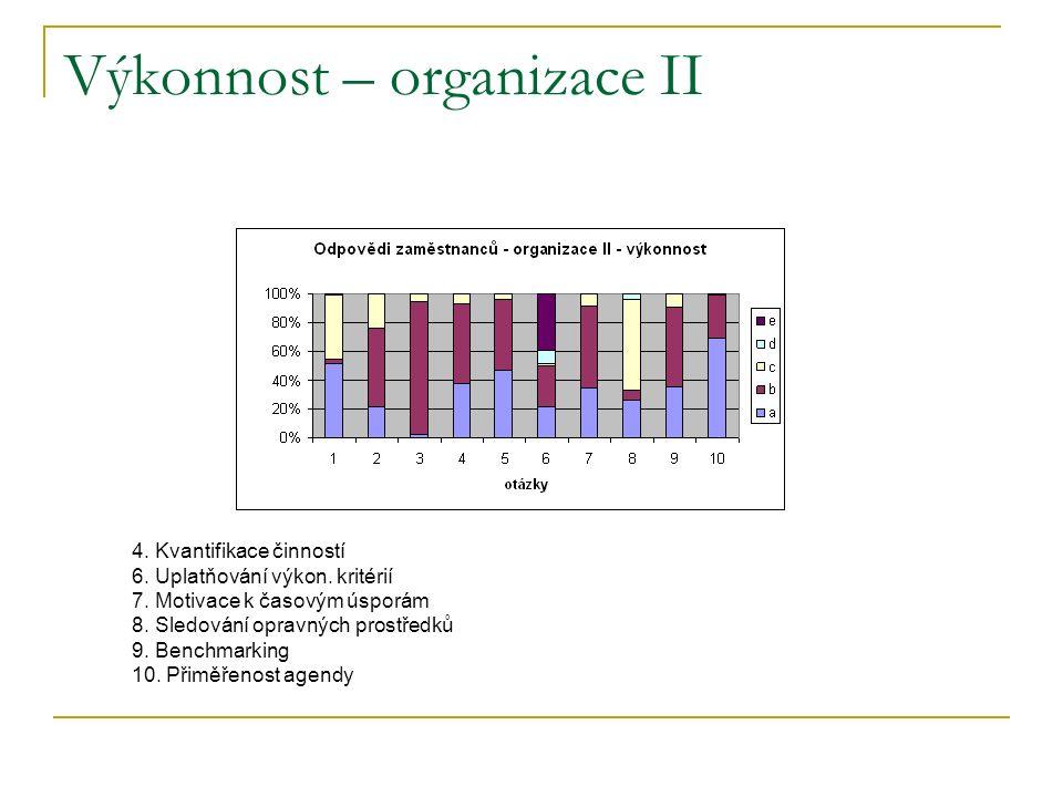 Výkonnost – organizace II 4. Kvantifikace činností 6.