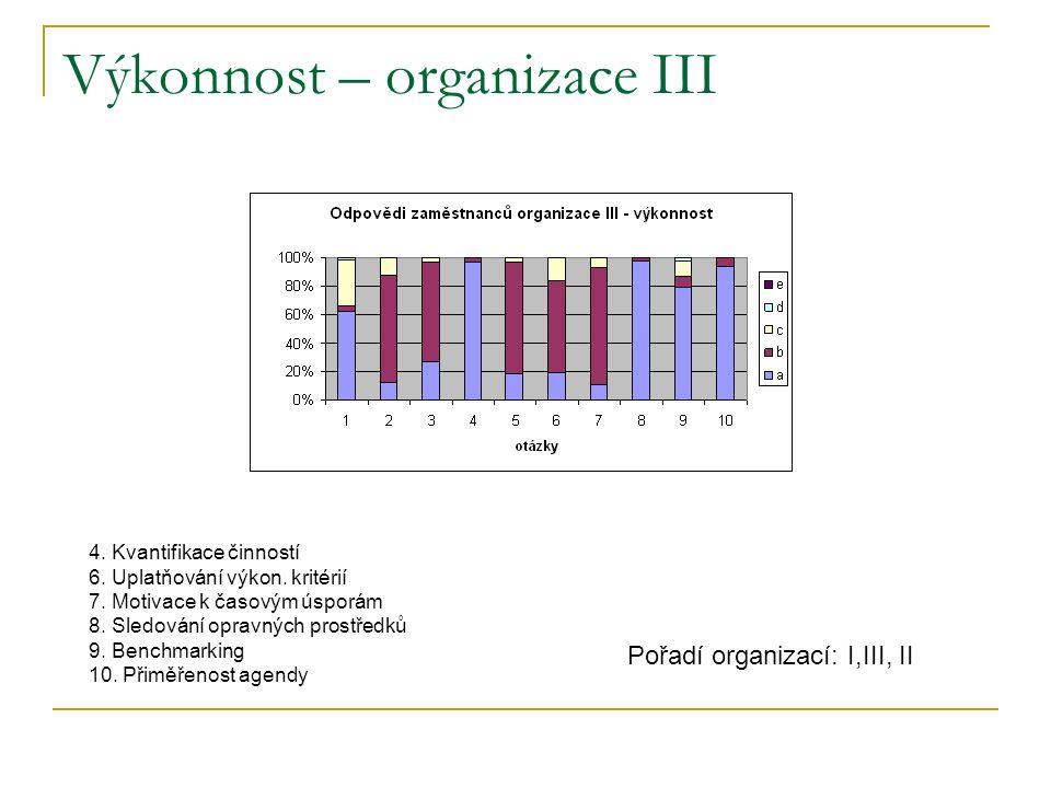 Výkonnost – organizace III 4. Kvantifikace činností 6.
