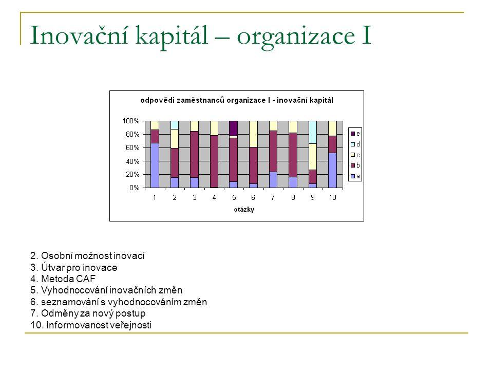 Inovační kapitál – organizace I 2. Osobní možnost inovací 3.