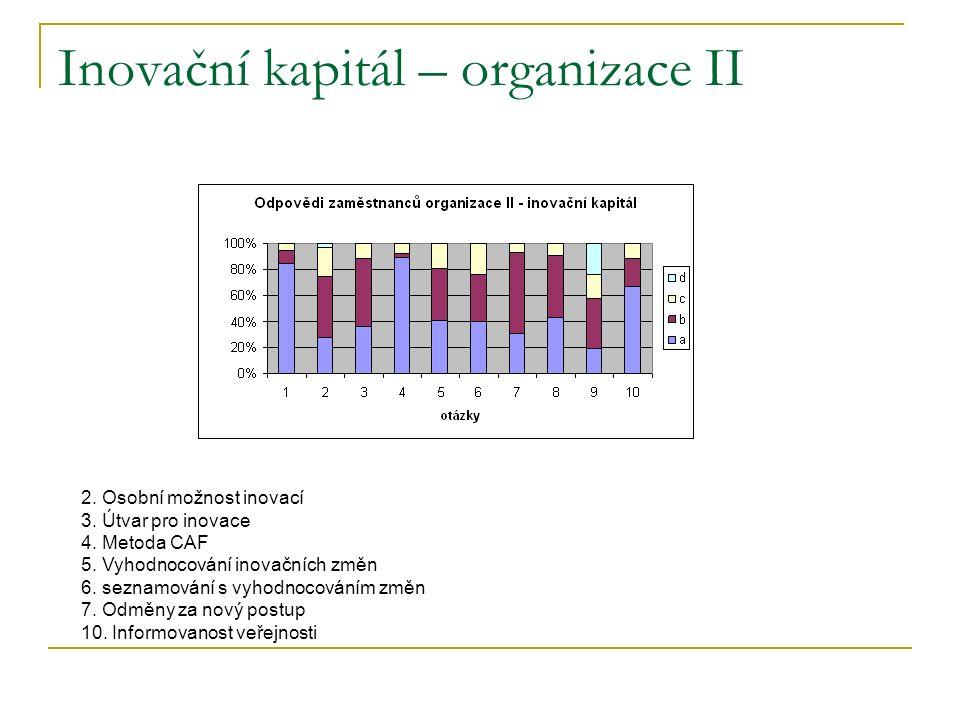 Inovační kapitál – organizace II 2. Osobní možnost inovací 3.
