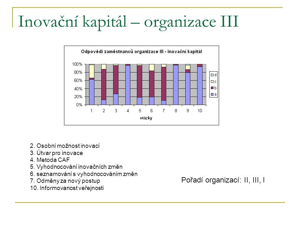 Inovační kapitál – organizace III 2. Osobní možnost inovací 3.