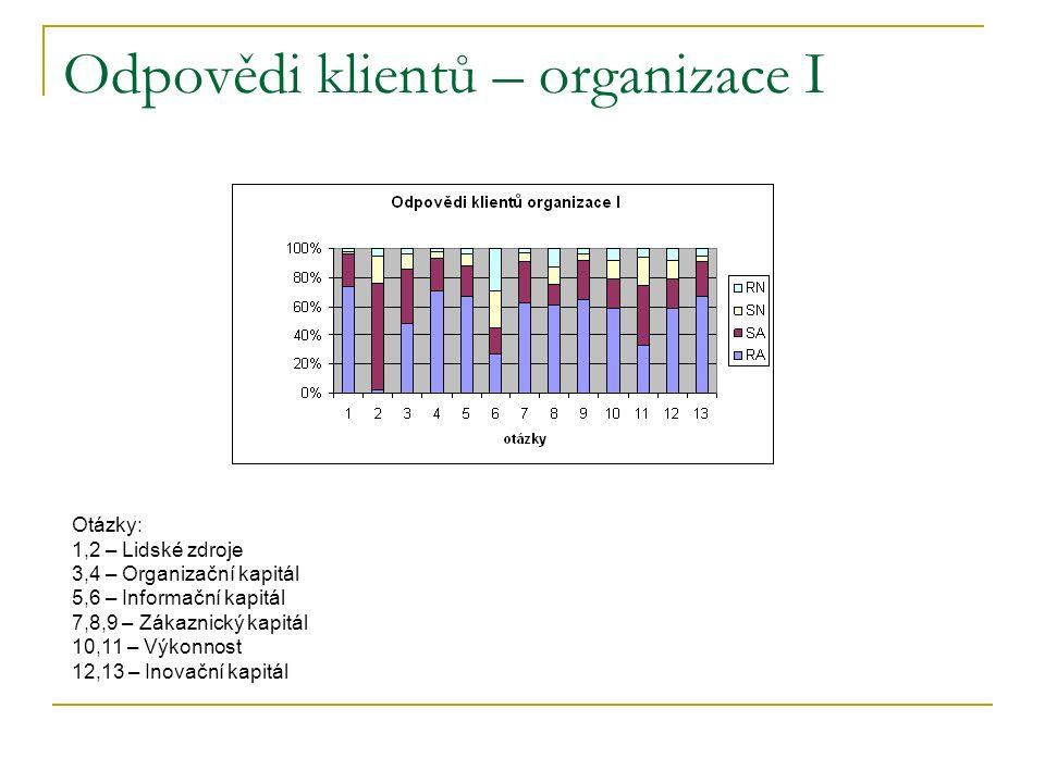 Odpovědi klientů – organizace I Otázky: 1,2 – Lidské zdroje 3,4 – Organizační kapitál 5,6 – Informační kapitál 7,8,9 – Zákaznický kapitál 10,11 – Výkonnost 12,13 – Inovační kapitál