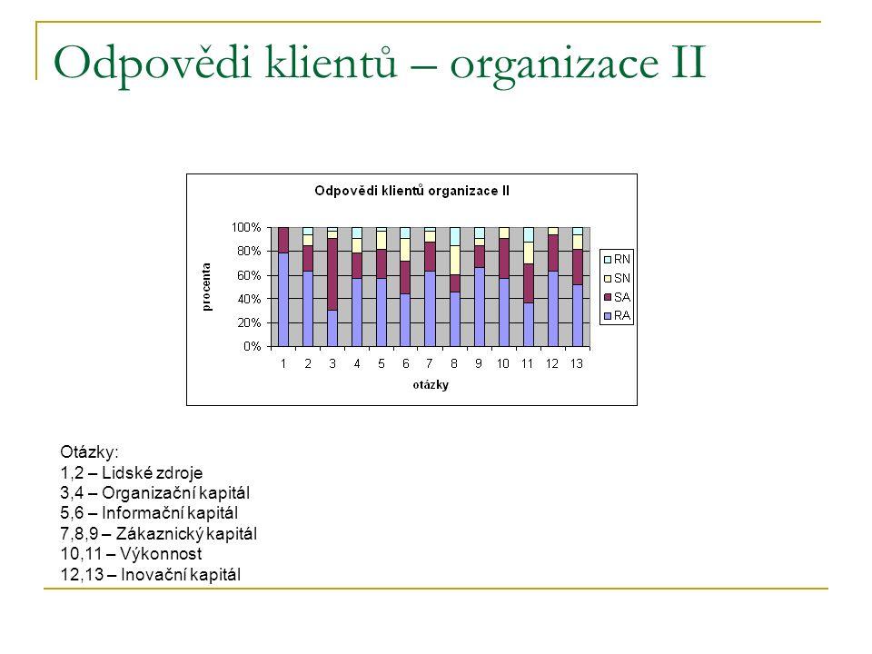 Odpovědi klientů – organizace II Otázky: 1,2 – Lidské zdroje 3,4 – Organizační kapitál 5,6 – Informační kapitál 7,8,9 – Zákaznický kapitál 10,11 – Výkonnost 12,13 – Inovační kapitál