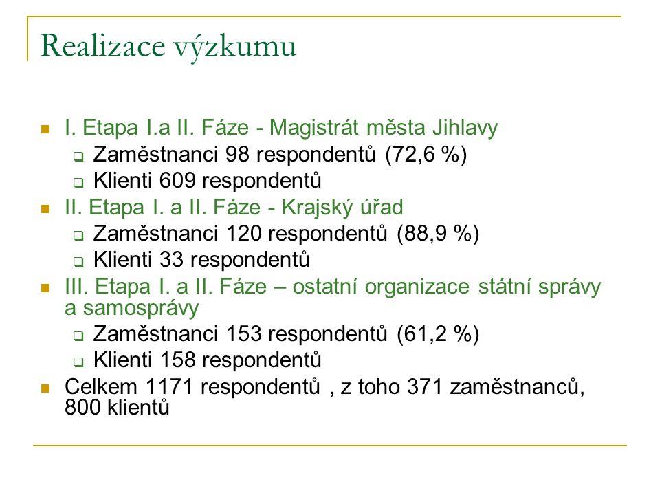 Realizace výzkumu I. Etapa I.a II.