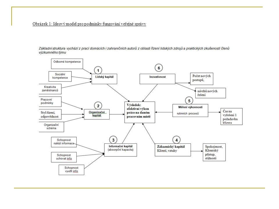 Obrázek 1: Ideový model pro podmínky fungování veřejné správy