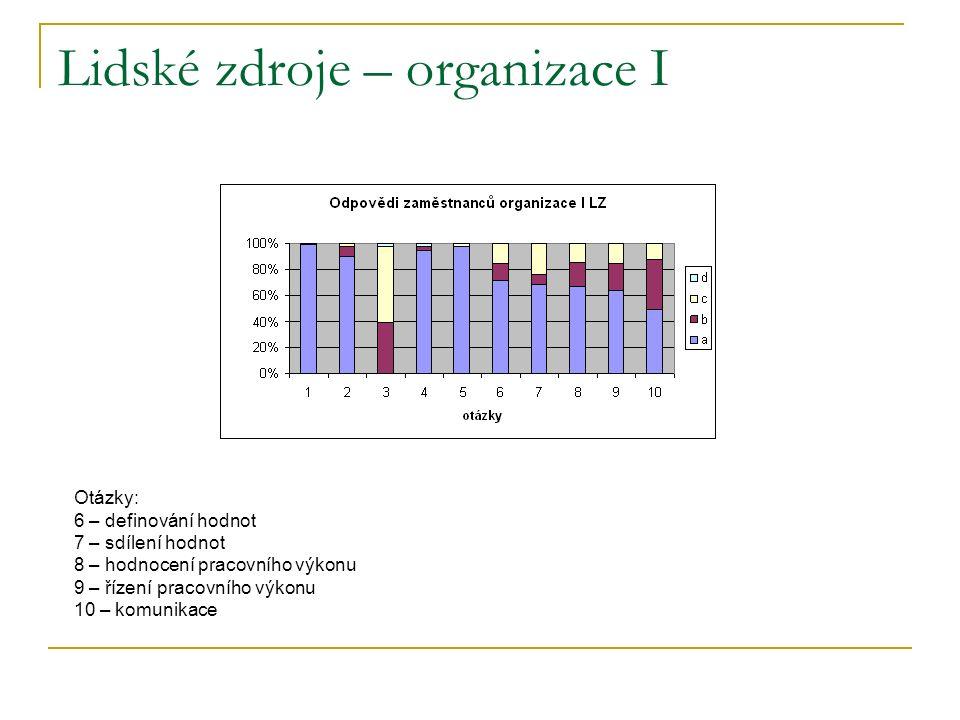 Lidské zdroje – organizace I Otázky: 6 – definování hodnot 7 – sdílení hodnot 8 – hodnocení pracovního výkonu 9 – řízení pracovního výkonu 10 – komunikace