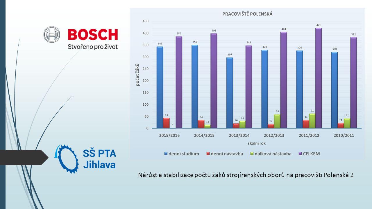 Nárůst a stabilizace počtu žáků strojírenských oborů na pracovišti Polenská 2
