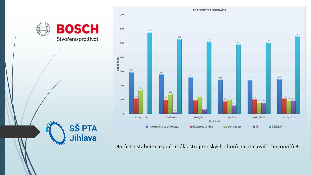 Nárůst a stabilizace počtu žáků strojírenských oborů na pracovišti Legionářů 3