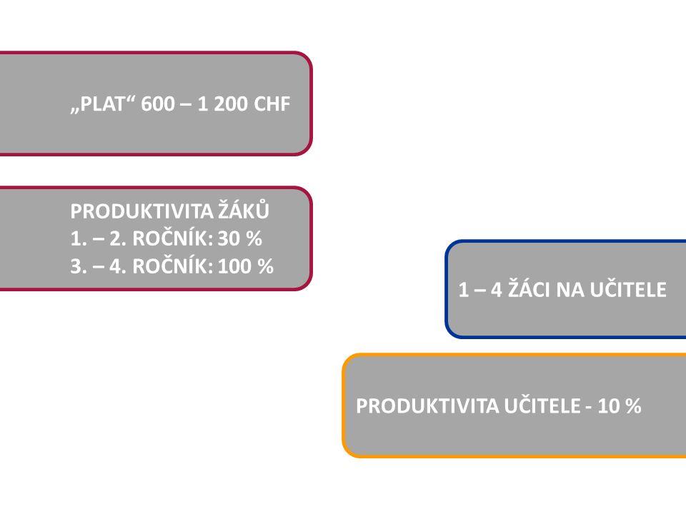 """""""PLAT"""" 600 – 1 200 CHF 1 – 4 ŽÁCI NA UČITELE PRODUKTIVITA UČITELE - 10 % PRODUKTIVITA ŽÁKŮ 1. – 2. ROČNÍK: 30 % 3. – 4. ROČNÍK: 100 %"""