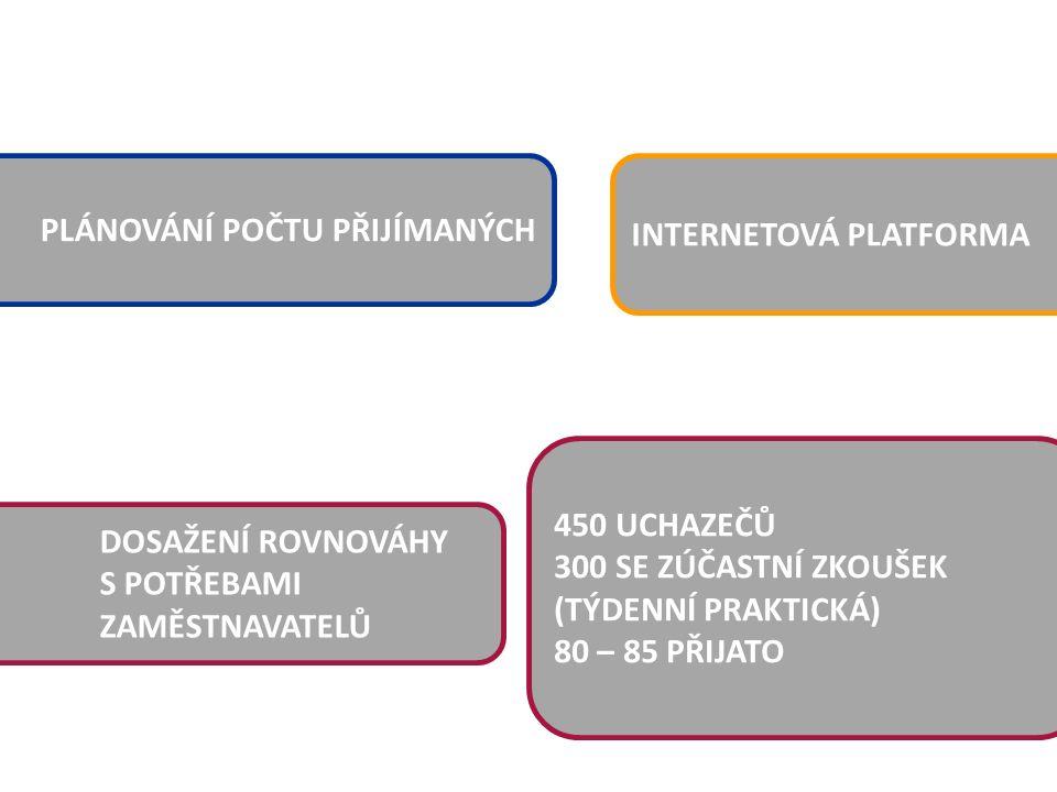 PLÁNOVÁNÍ POČTU PŘIJÍMANÝCH DOSAŽENÍ ROVNOVÁHY S POTŘEBAMI ZAMĚSTNAVATELŮ 450 UCHAZEČŮ 300 SE ZÚČASTNÍ ZKOUŠEK (TÝDENNÍ PRAKTICKÁ) 80 – 85 PŘIJATO INTERNETOVÁ PLATFORMA