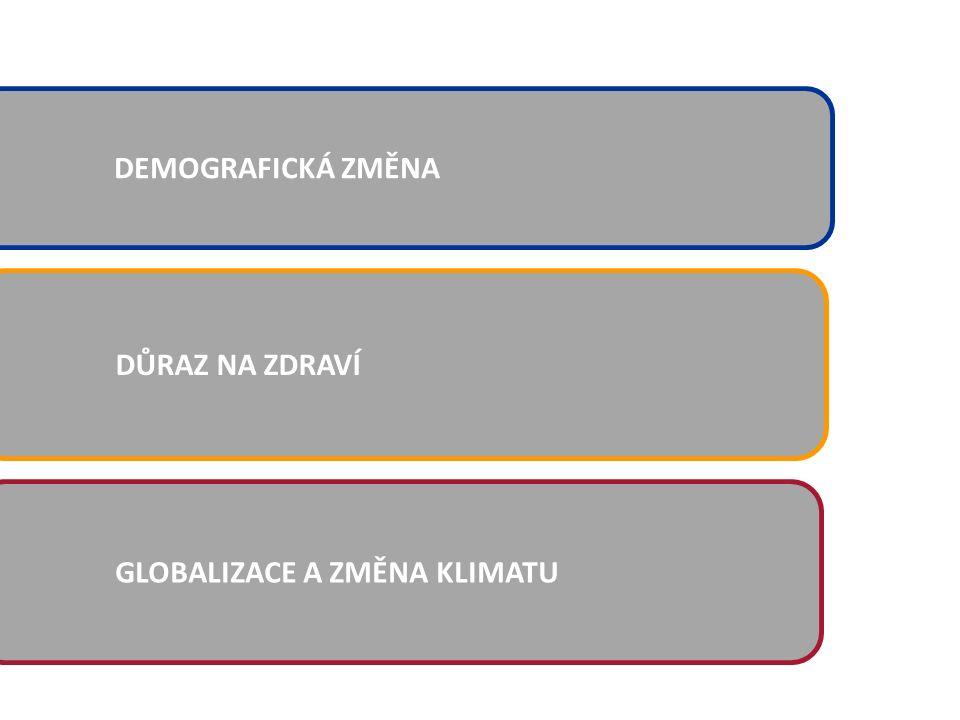 DŮRAZ NA ZDRAVÍ DEMOGRAFICKÁ ZMĚNA GLOBALIZACE A ZMĚNA KLIMATU