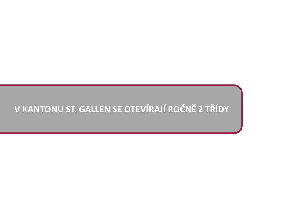 V KANTONU ST. GALLEN SE OTEVÍRAJÍ ROČNĚ 2 TŘÍDY
