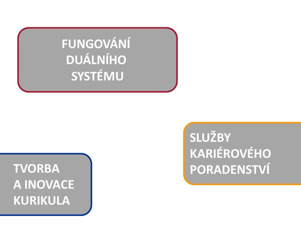 SLUŽBY KARIÉROVÉHO PORADENSTVÍ TVORBA A INOVACE KURIKULA FUNGOVÁNÍ DUÁLNÍHO SYSTÉMU