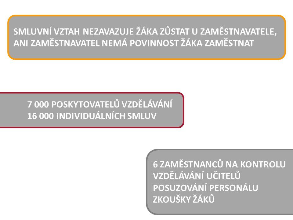 """PLAT 600 – 1 200 CHF 1 – 4 ŽÁCI NA UČITELE PRODUKTIVITA UČITELE - 10 % PRODUKTIVITA ŽÁKŮ 1."