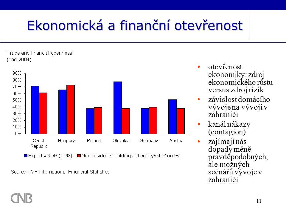 11 Ekonomická a finanční otevřenost otevřenost ekonomiky: zdroj ekonomického růstu versus zdroj rizik závislost domácího vývoje na vývoji v zahraničí kanál nákazy (contagion) zajímají nás dopady méně pravděpodobných, ale možných scénářů vývoje v zahraničí