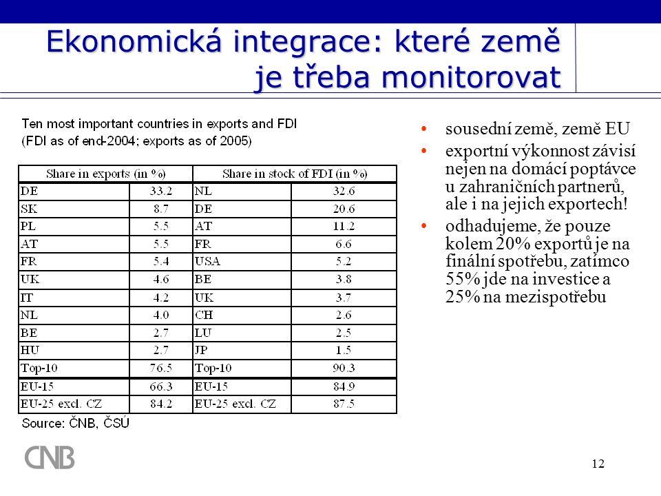 12 Ekonomická integrace: které země je třeba monitorovat sousední země, země EU exportní výkonnost závisí nejen na domácí poptávce u zahraničních partnerů, ale i na jejich exportech.