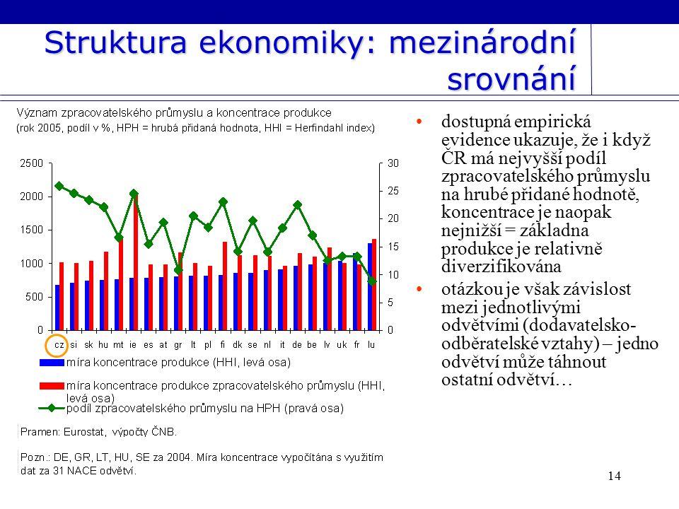 14 Struktura ekonomiky: mezinárodní srovnání dostupná empirická evidence ukazuje, že i když ČR má nejvyšší podíl zpracovatelského průmyslu na hrubé přidané hodnotě, koncentrace je naopak nejnižší = základna produkce je relativně diverzifikována otázkou je však závislost mezi jednotlivými odvětvími (dodavatelsko- odběratelské vztahy) – jedno odvětví může táhnout ostatní odvětví…