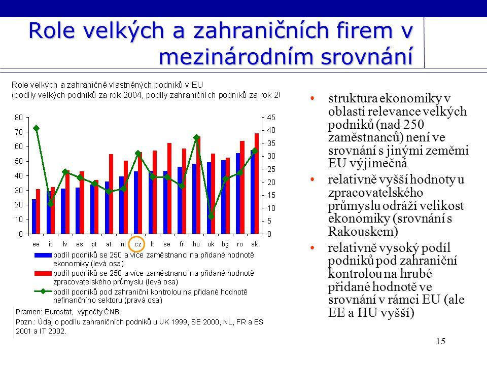 15 Role velkých a zahraničních firem v mezinárodním srovnání struktura ekonomiky v oblasti relevance velkých podniků (nad 250 zaměstnanců) není ve srovnání s jinými zeměmi EU výjimečná relativně vyšší hodnoty u zpracovatelského průmyslu odráží velikost ekonomiky (srovnání s Rakouskem) relativně vysoký podíl podniků pod zahraniční kontrolou na hrubé přidané hodnotě ve srovnání v rámci EU (ale EE a HU vyšší)