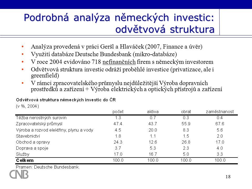 18 Podrobná analýza německých investic: odvětvová struktura Analýza provedená v práci Geršl a Hlaváček (2007, Finance a úvěr) Využití databáze Deutsche Bundesbank (mikro-databáze) V roce 2004 evidováno 718 nefinančních firem s německým investorem Odvětvová struktura investic odráží proběhlé investice (privatizace, ale i greenfield) V rámci zpracovatelského průmyslu nejdůležitější Výroba dopravních prostředků a zařízení + Výroba elektrických a optických přístrojů a zařízení