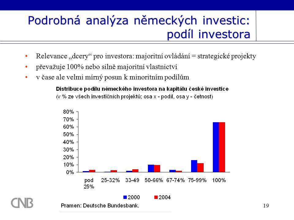 """19 Podrobná analýza německých investic: podíl investora Relevance """"dcery pro investora: majoritní ovládání = strategické projekty převažuje 100% nebo silně majoritní vlastnictví v čase ale velmi mírný posun k minoritním podílům"""