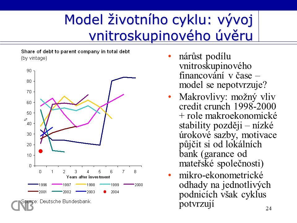24 Model životního cyklu: vývoj vnitroskupinového úvěru nárůst podílu vnitroskupinového financování v čase – model se nepotvrzuje.