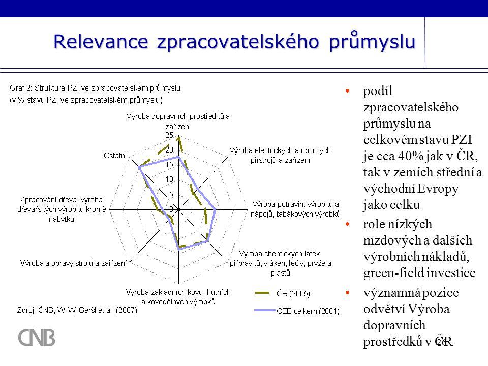 26 Relevance zpracovatelského průmyslu podíl zpracovatelského průmyslu na celkovém stavu PZI je cca 40% jak v ČR, tak v zemích střední a východní Evropy jako celku role nízkých mzdových a dalších výrobních nákladů, green-field investice významná pozice odvětví Výroba dopravních prostředků v ČR