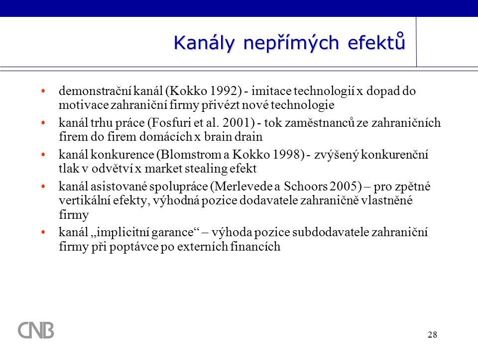 28 demonstrační kanál (Kokko 1992) - imitace technologií x dopad do motivace zahraniční firmy přivézt nové technologie kanál trhu práce (Fosfuri et al.