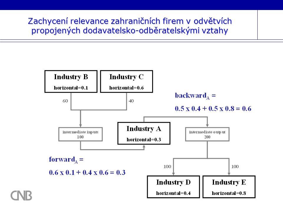 31 Zachycení relevance zahraničních firem v odvětvích propojených dodavatelsko-odběratelskými vztahy